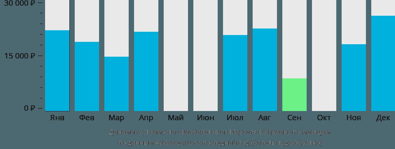 Динамика стоимости авиабилетов из Марселя в Украину по месяцам