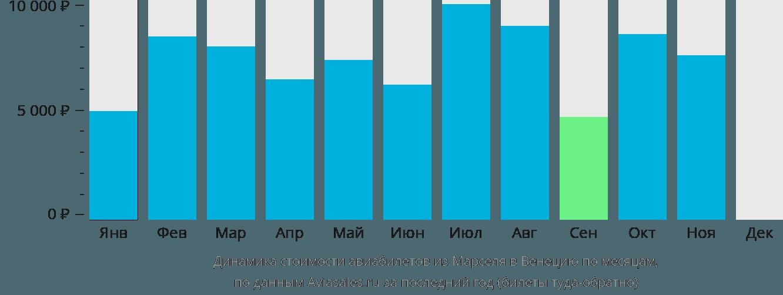 Динамика стоимости авиабилетов из Марселя в Венецию по месяцам