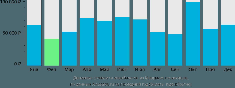 Динамика стоимости авиабилетов из Маврикия по месяцам