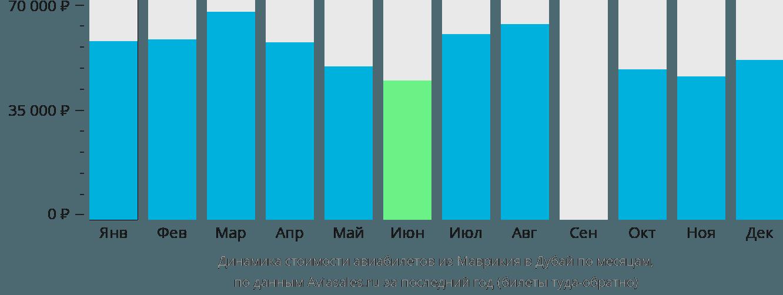 Динамика стоимости авиабилетов из Маврикия в Дубай по месяцам