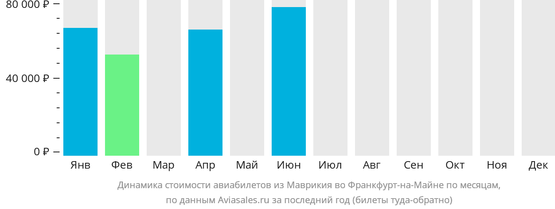 Динамика стоимости авиабилетов из Маврикия во Франкфурт-на-Майне по месяцам
