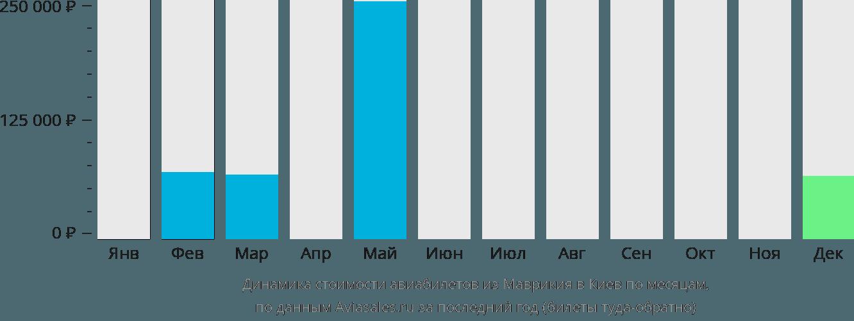 Динамика стоимости авиабилетов из Маврикия в Киев по месяцам