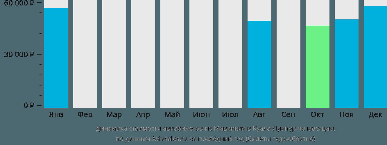 Динамика стоимости авиабилетов из Маврикия в Куала-Лумпур по месяцам