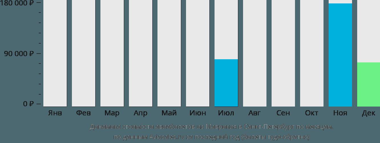 Динамика стоимости авиабилетов из Маврикия в Санкт-Петербург по месяцам