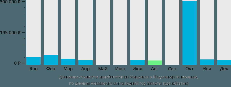 Динамика стоимости авиабилетов из Маврикия в Мадагаскар по месяцам