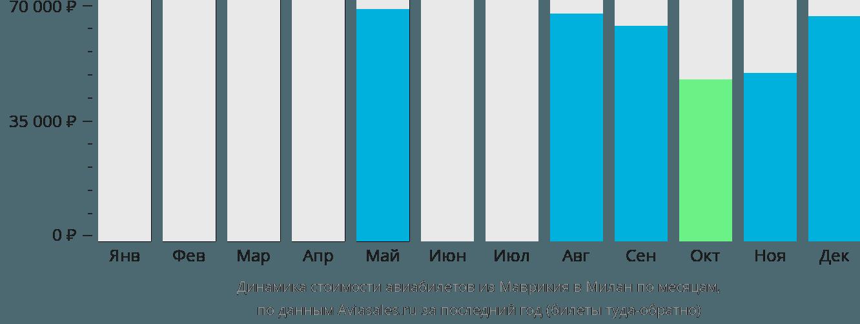 Динамика стоимости авиабилетов из Маврикия в Милан по месяцам