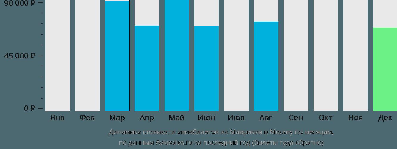 Динамика стоимости авиабилетов из Маврикия в Москву по месяцам