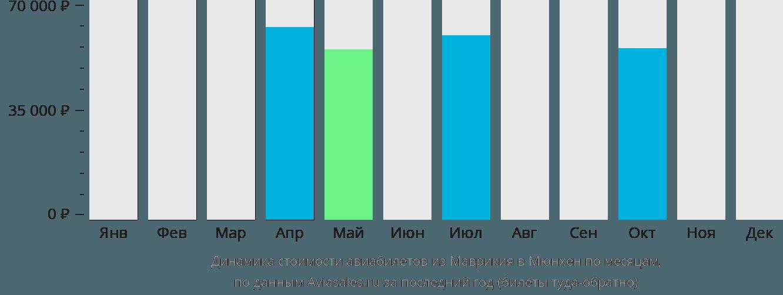 Динамика стоимости авиабилетов из Маврикия в Мюнхен по месяцам