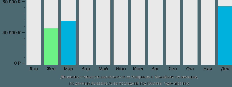 Динамика стоимости авиабилетов из Маврикия в Малайзию по месяцам