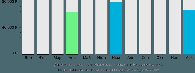 Динамика стоимости авиабилетов из Маврикия в Ниццу по месяцам