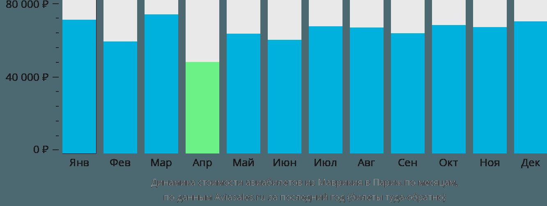 Динамика стоимости авиабилетов из Маврикия в Париж по месяцам
