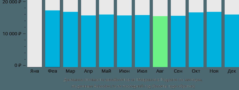 Динамика стоимости авиабилетов из Маврикия в Родригес по месяцам