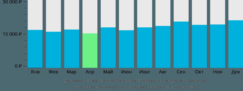 Динамика стоимости авиабилетов из Маврикия в Сен-Дени по месяцам