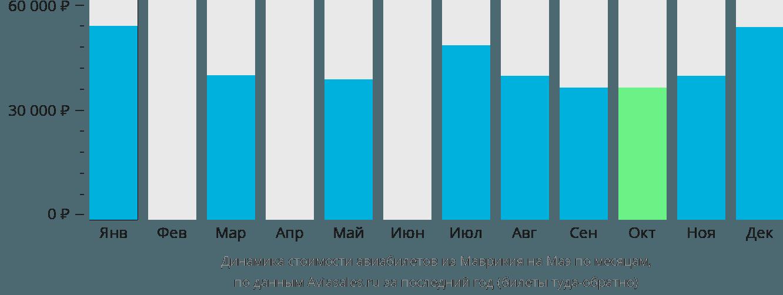 Динамика стоимости авиабилетов из Маврикия на Маэ по месяцам