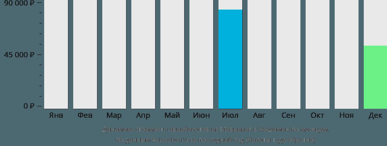 Динамика стоимости авиабилетов из Маврикия в Хошимин по месяцам