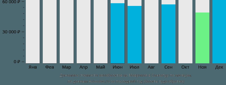 Динамика стоимости авиабилетов из Маврикия в Сингапур по месяцам