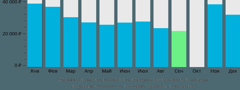 Динамика стоимости авиабилетов из Маврикия в Антананариву по месяцам