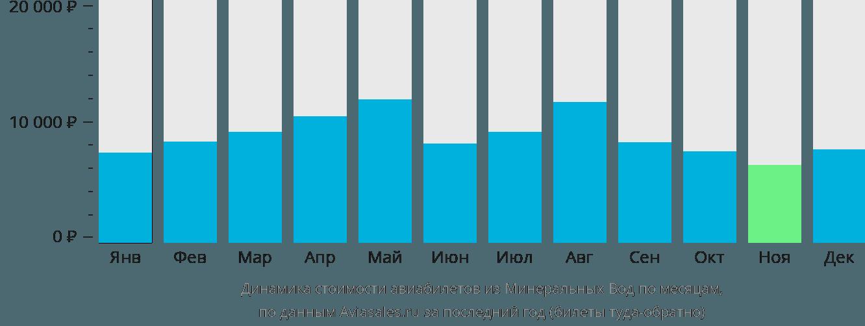 Динамика стоимости авиабилетов из Минеральных Вод по месяцам