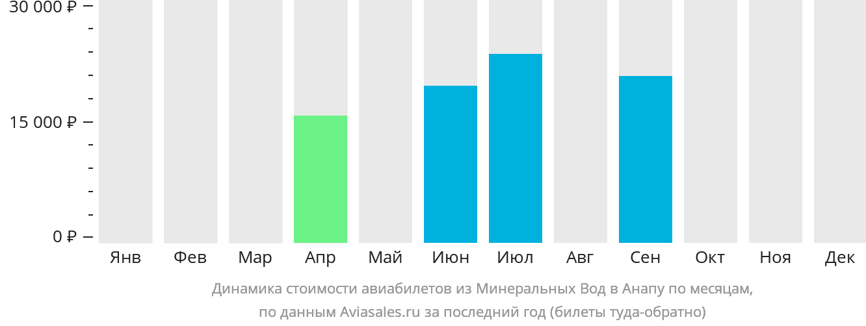 Динамика стоимости авиабилетов из Минеральных Вод в Анапу по месяцам