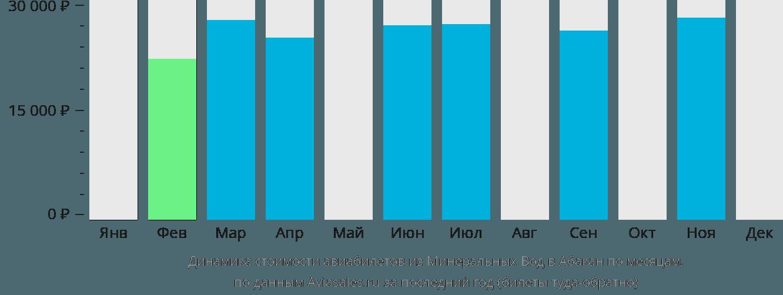 Динамика стоимости авиабилетов из Минеральных Вод в Абакан по месяцам
