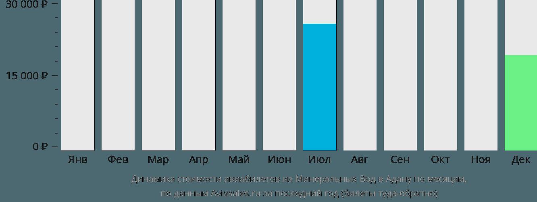 Динамика стоимости авиабилетов из Минеральных Вод в Адану по месяцам