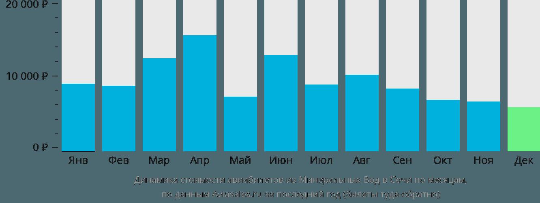 Динамика стоимости авиабилетов из Минеральных Вод в Сочи  по месяцам