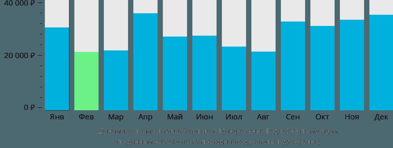 Динамика стоимости авиабилетов из Минеральных Вод в ОАЭ по месяцам