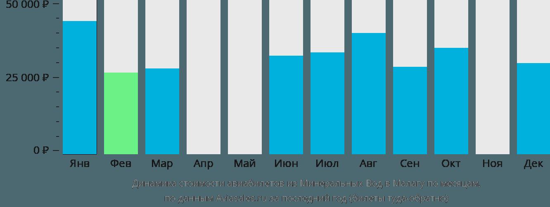 Динамика стоимости авиабилетов из Минеральных Вод в Малагу по месяцам