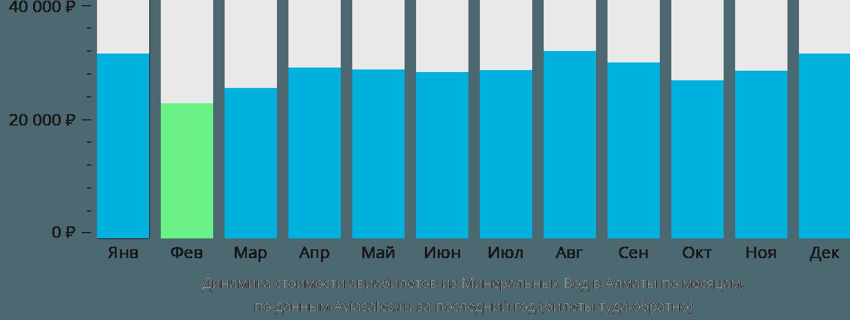 Динамика стоимости авиабилетов из Минеральных Вод в Алматы по месяцам
