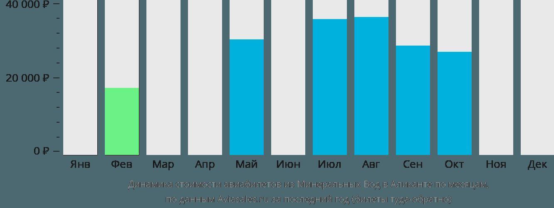 Динамика стоимости авиабилетов из Минеральных Вод в Аликанте по месяцам