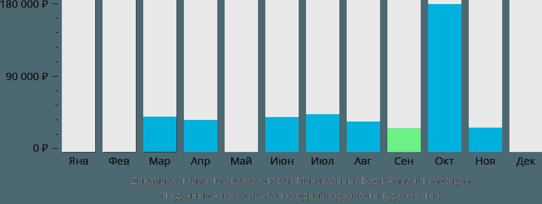 Динамика стоимости авиабилетов из Минеральных Вод в Амман по месяцам