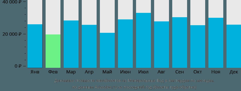 Динамика стоимости авиабилетов из Минеральных Вод в Амстердам по месяцам