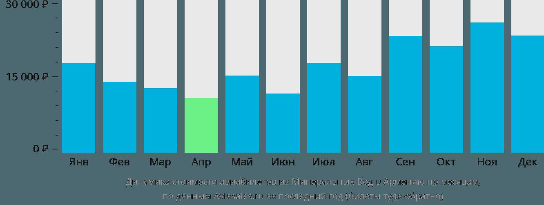 Динамика стоимости авиабилетов из Минеральных Вод в Армению по месяцам