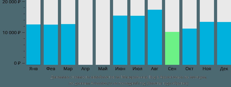 Динамика стоимости авиабилетов из Минеральных Вод в Архангельск по месяцам
