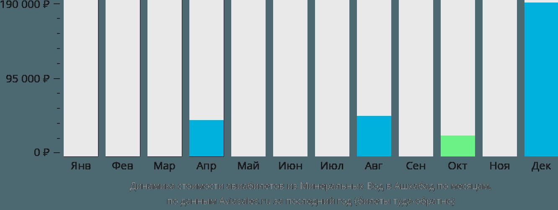 Динамика стоимости авиабилетов из Минеральных Вод в Ашхабад по месяцам