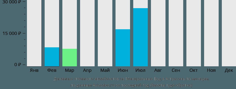 Динамика стоимости авиабилетов из Минеральных Вод в Астрахань по месяцам