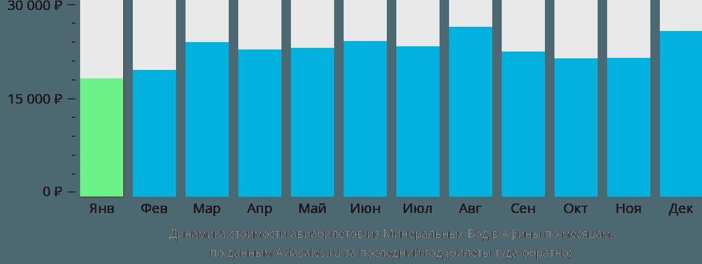 Динамика стоимости авиабилетов из Минеральных Вод в Афины по месяцам
