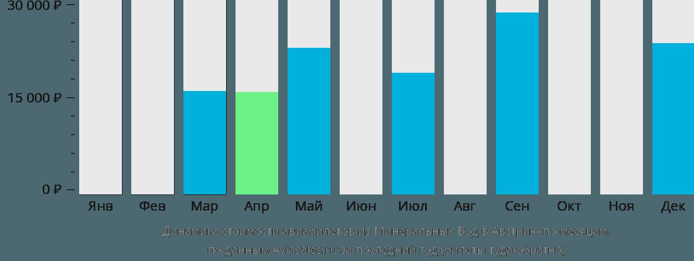 Динамика стоимости авиабилетов из Минеральных Вод в Австрию по месяцам