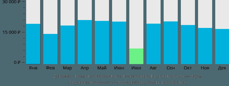 Динамика стоимости авиабилетов из Минеральных Вод в Анталью по месяцам