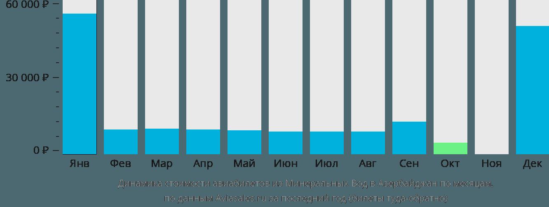 Динамика стоимости авиабилетов из Минеральных Вод в Азербайджан по месяцам