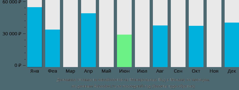 Динамика стоимости авиабилетов из Минеральных Вод в Манаму по месяцам