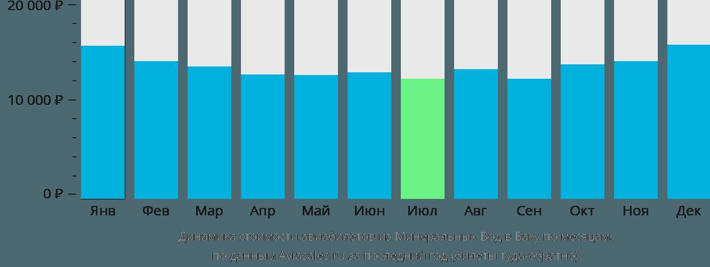 Динамика стоимости авиабилетов из Минеральных Вод в Баку по месяцам