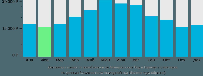 Динамика стоимости авиабилетов из Минеральных Вод в Барнаул по месяцам