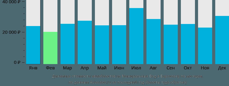 Динамика стоимости авиабилетов из Минеральных Вод в Барселону по месяцам