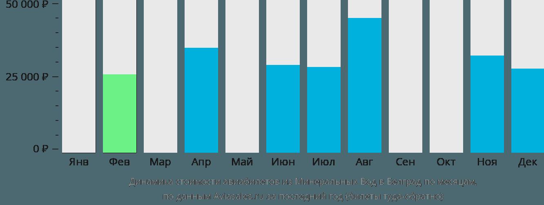 Динамика стоимости авиабилетов из Минеральных Вод в Белград по месяцам