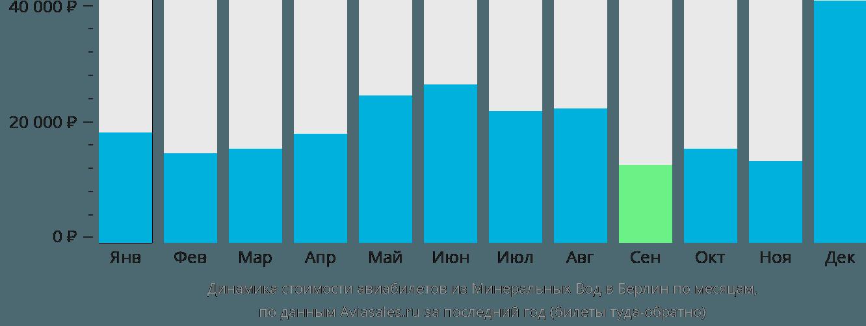 Динамика стоимости авиабилетов из Минеральных Вод в Берлин по месяцам
