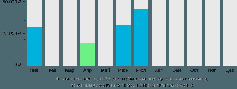 Динамика стоимости авиабилетов из Минеральных Вод в Бельгию по месяцам
