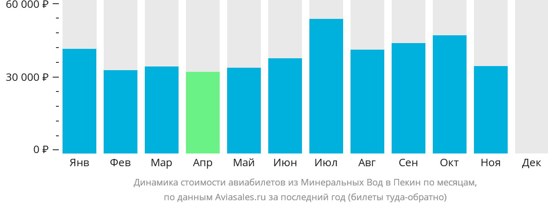 Динамика стоимости авиабилетов из Минеральных Вод в Пекин по месяцам