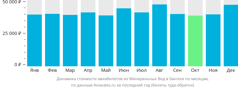 Динамика стоимости авиабилетов из Минеральных Вод в Бангкок по месяцам