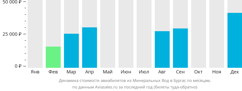 Динамика стоимости авиабилетов из Минеральных Вод в Бургас по месяцам